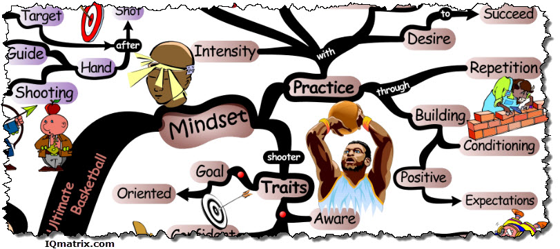 ultimate-basketball-shooters-mindset-mind-map